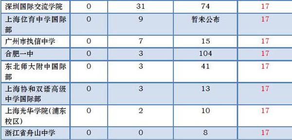 2016国内中学美国藤校录取排行榜!