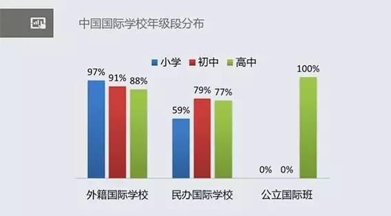 中国国际学校数量全球第一