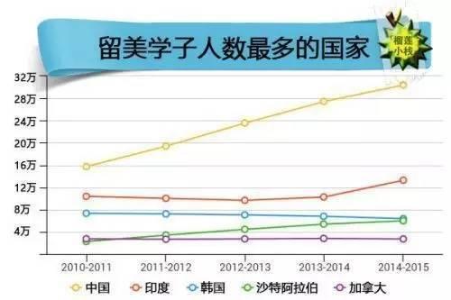 中国留学生现状调查 有人学习压力大得抑郁症