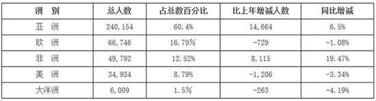 来华留学生数据公布:欧美生源下跌