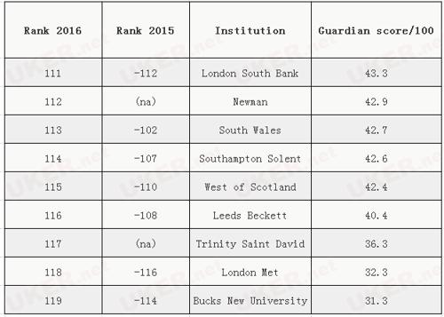 《卫报》2016年英国大学排行榜新鲜出炉
