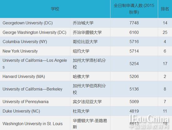 法学院全日制申请者最多的美国大学