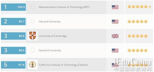 5个角度帮你了解MIT青睐啥学生