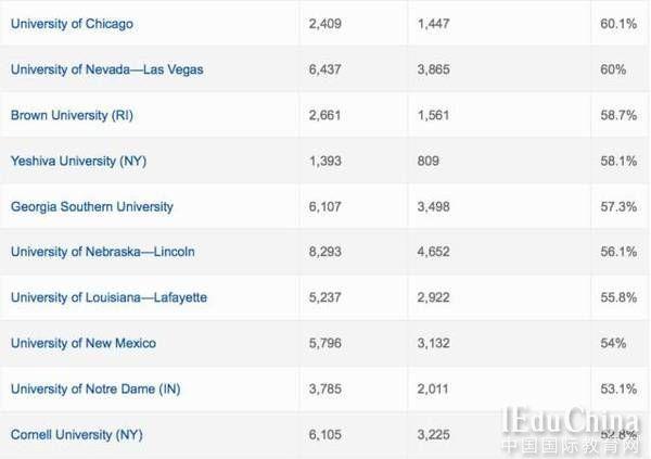 全美10大市场营销专业院校排行!