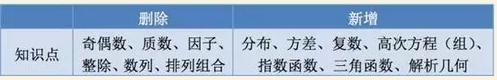 5月新SAT考试将至:中国考生数学优势不再