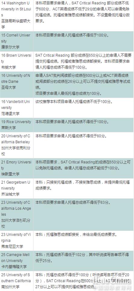 美国大学TOP100对托福成绩是何要求?