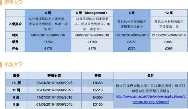 英国30所热门大学语言课程安排汇总