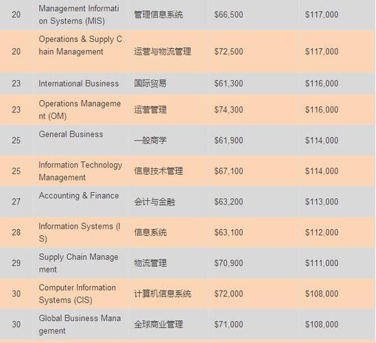 2015-2016年美国商科各细分专业薪酬排名