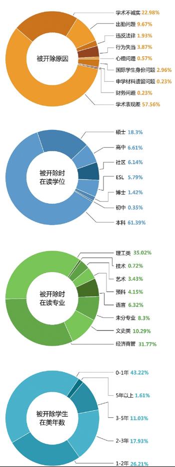 在美中国留学生过半因成绩差被开除