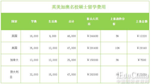 2016各国留学费用排名 附英美加澳学费一览表