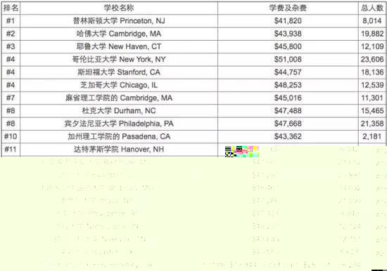 在美国上大学到底需要多少钱?