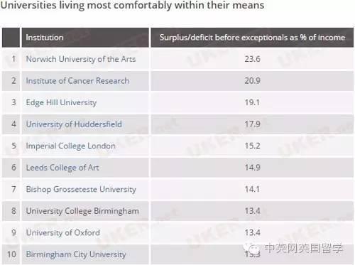 2016年英国最有钱的高校排行