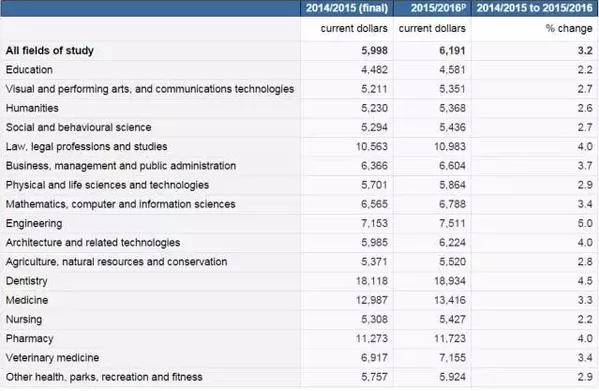 加拿大留学:什么专业学费最贵?