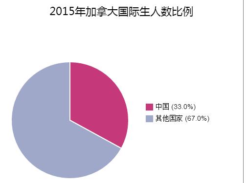 在加拿大的中国留学生突破11万
