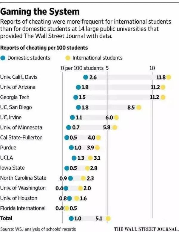 留学生作弊率最高达本地生8倍 学术诚信难