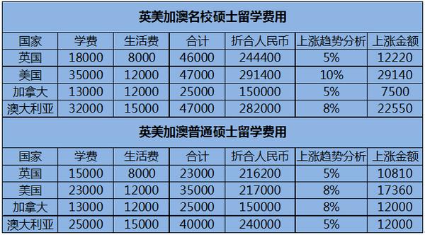 2016年各国留学费用大盘点