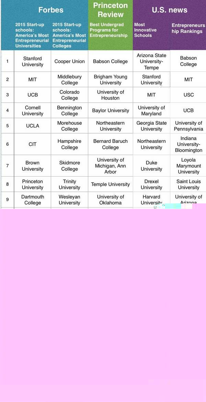 盘点  创业者最爱的20所大学