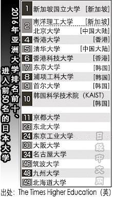 亚洲大学排名榜首易主 北大清华迈进前5名