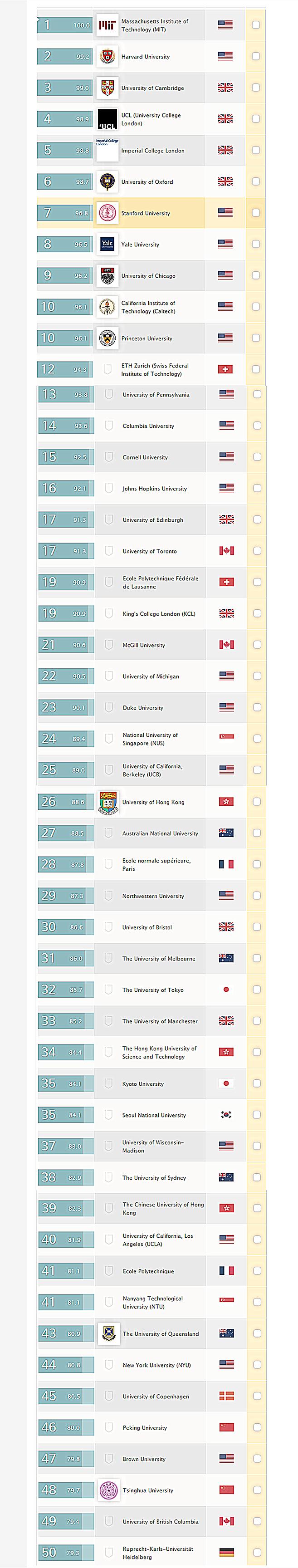 最新世界大学排名TOP50