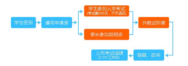 上海外国语大学秋季班招生说明会即将召开