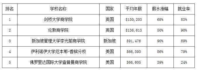 2016年全球金融硕士排行榜出炉 中国有4所学校位于榜单上