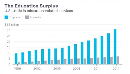 中国留学生用钱砸出美国大学新出路