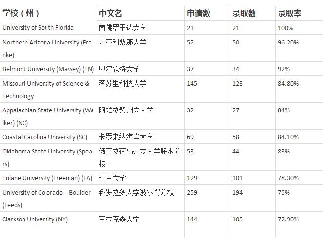 MBA专业录取率最高的10所美国商学院排名新鲜出炉