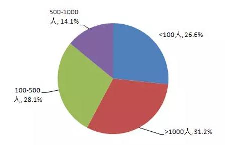 """用大数据告诉你""""海龟""""前途几何"""