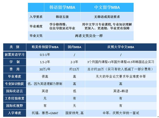 韩国庆熙大学中文MBA项目招生启动