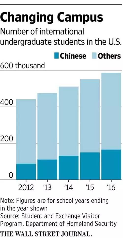 中国留学生弊率是美国本地学生的两倍以上