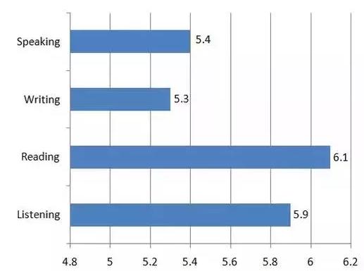 最新全球雅思成绩大数据分析报告:口语写作成绩依然较低