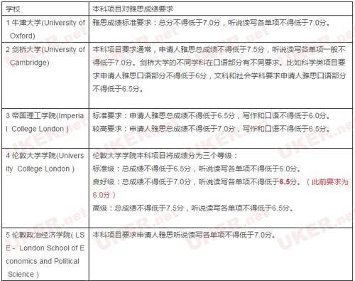 英国大学Top50的雅思最低要求汇总