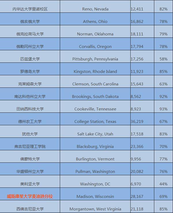 美国50所最佳保底院校盘点 为你的留学增加一道保护层吧