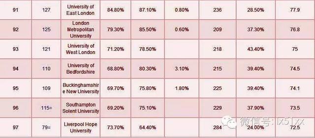 2016年英国大学会计金融专业排名