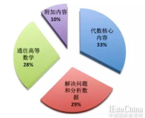新旧SAT数学考试对比:中国学生是否能够延续自身优势