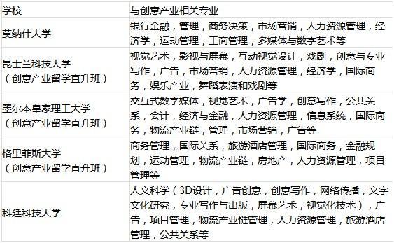 中国传媒大学留学预科优势解读 你还在等什么?