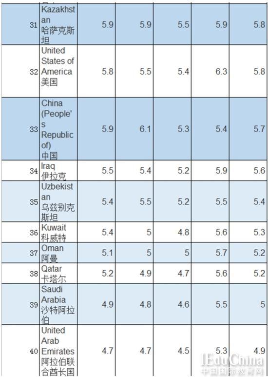 2015年VS2014年雅思成绩数据分析:中国考生平均分仅为5.7
