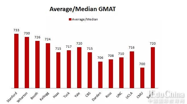 留学数据分析:出国留学GMAT考试需要考多高分?