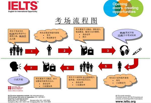 大陆考生参加香港雅思考试步骤详解