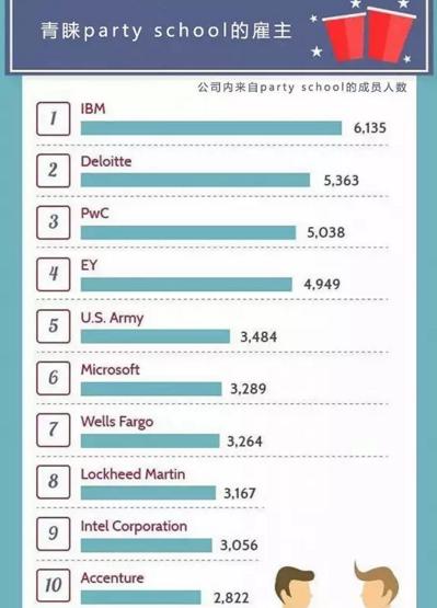 惊呆!这些大公司的员工原来都来自这些学校