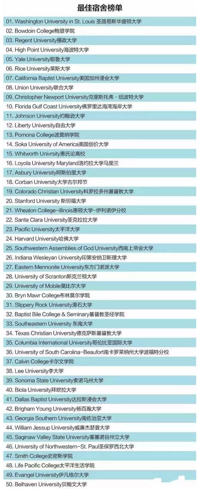 新的Niche版2016美国大学排行榜