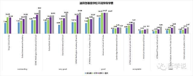 国际学校学费对比:不比不知道 差距让人吓一跳