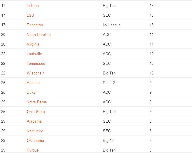 这些美国大学为奥运会输送了最多运动员