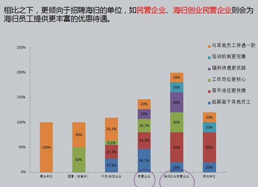 海归们超1/4月薪不足5000 留学前景提前知