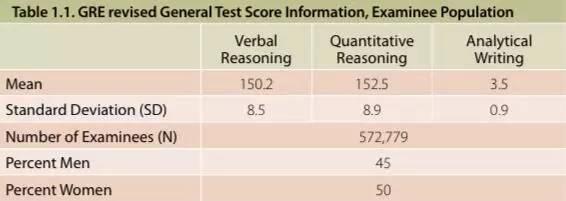 全球GRE考生大数据分析 中国学生遥遥领先?