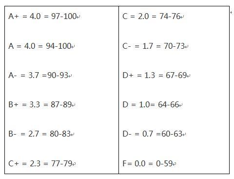 精品:GPA计算法则