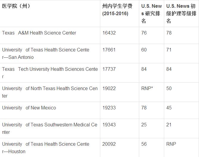 U.S. News:这些公立医学院,美国州内学生都读得起
