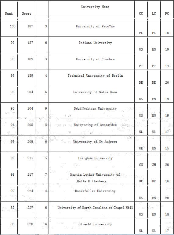 德国大学火了 维基百科世界大学排名仅次美国