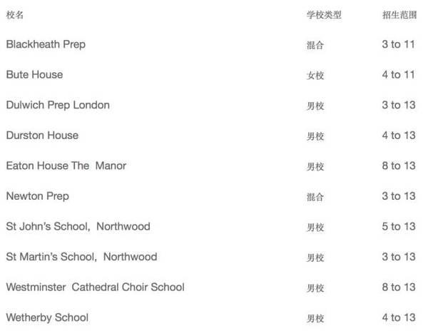 入读预备学校=半只脚踏入英国顶尖中学?