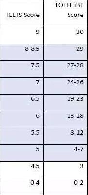 托福雅思分数该如何换算?